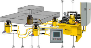 PLC_SyncLift_System-300x159 SLS-Series Synchronous Lifting Systems
